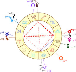 Le carré Saturne-Pluton