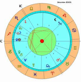 Astrologie mondiale: 2012 et après ?