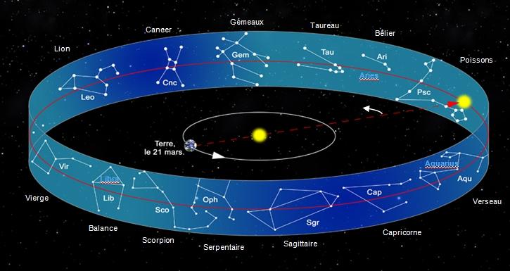 Quel zodiaque utiliser celui des saisons ou celui des for Astrologie maison 2