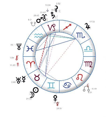 Uranus en Taureau