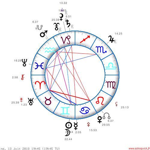The Mars Uranus square