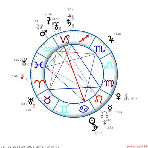 Le carré Mars Uranus