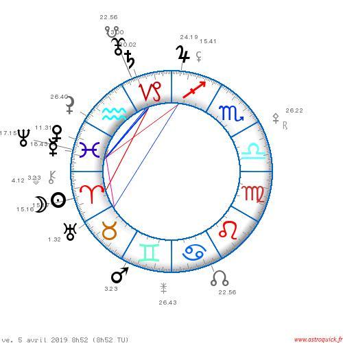 La conjonction Saturne Pluton